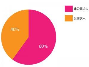非公開と公開の求人比率の画像