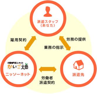 派遣のシステムの説明イラスト