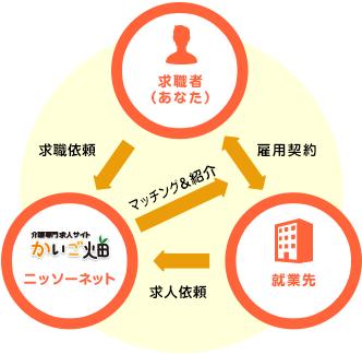 職業紹介サービスのシステムの説明イラスト